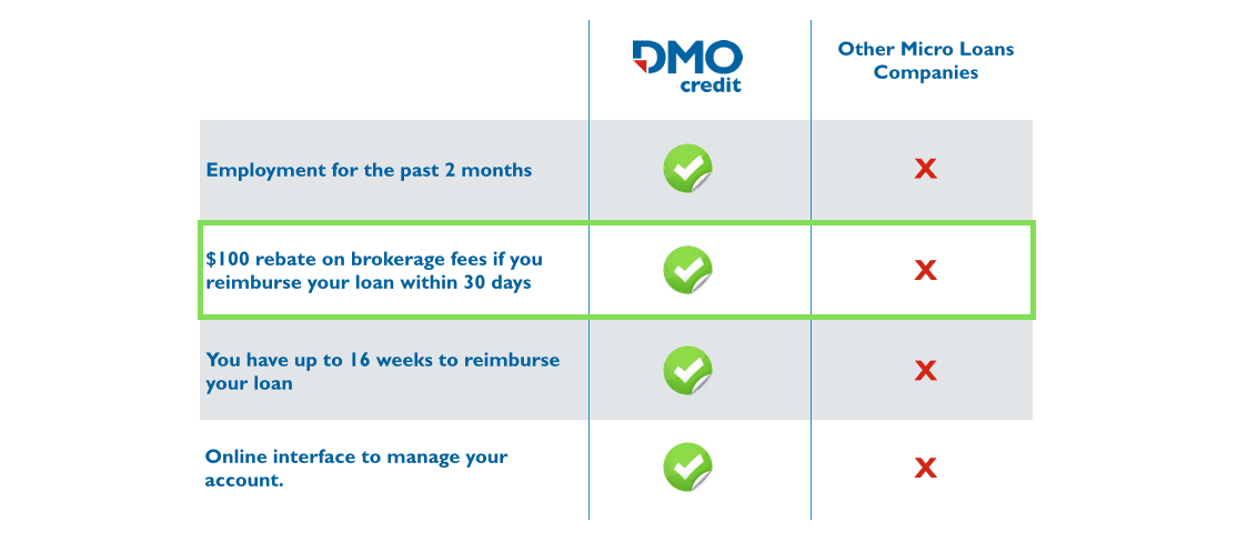 DMO-Benefits-Pay-day-Loans